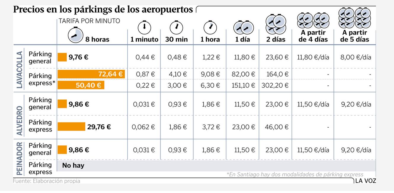 Precio Parking La Voz de Galicia