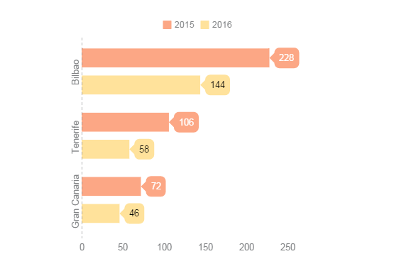 BIO-TFN-LPA-2015-2016